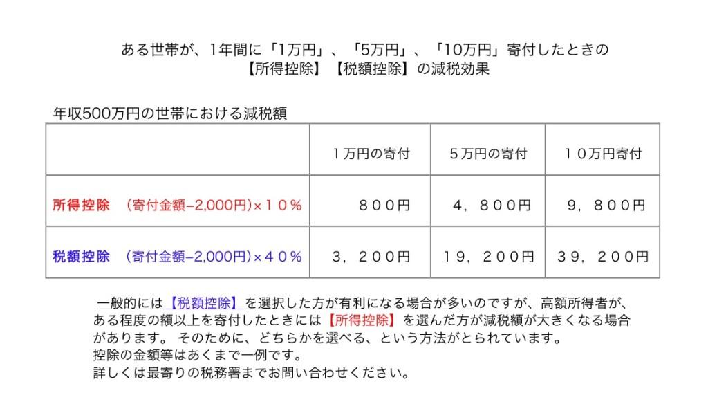 %e6%b8%9b%e7%a8%8e%e9%a1%8d%e8%a1%a8